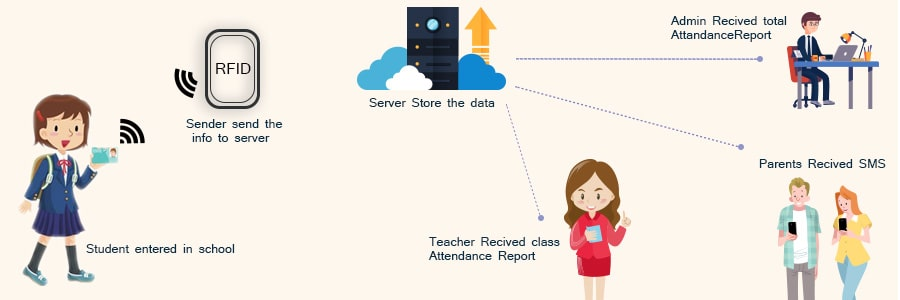 Automated online attendance management system
